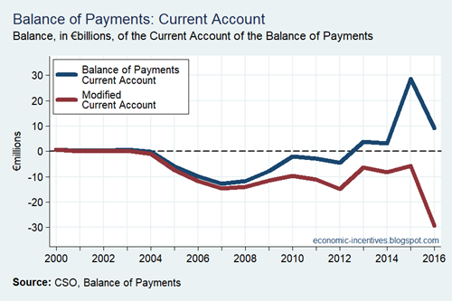 Modified Current Account Annual