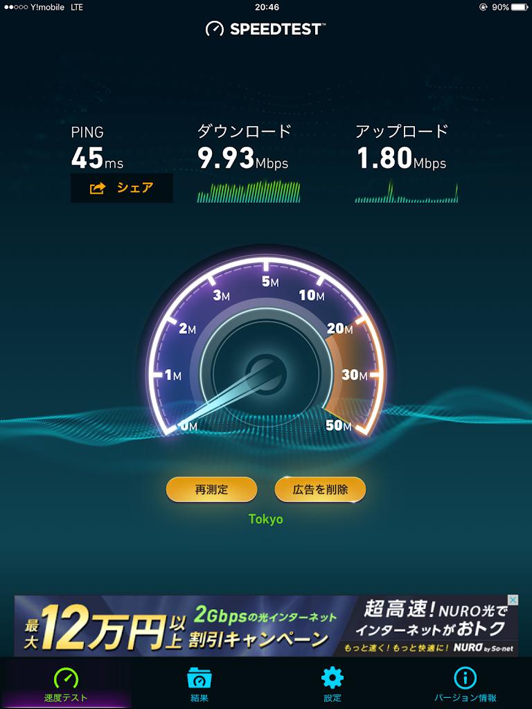 ワイモバイルSIMによる通信速度