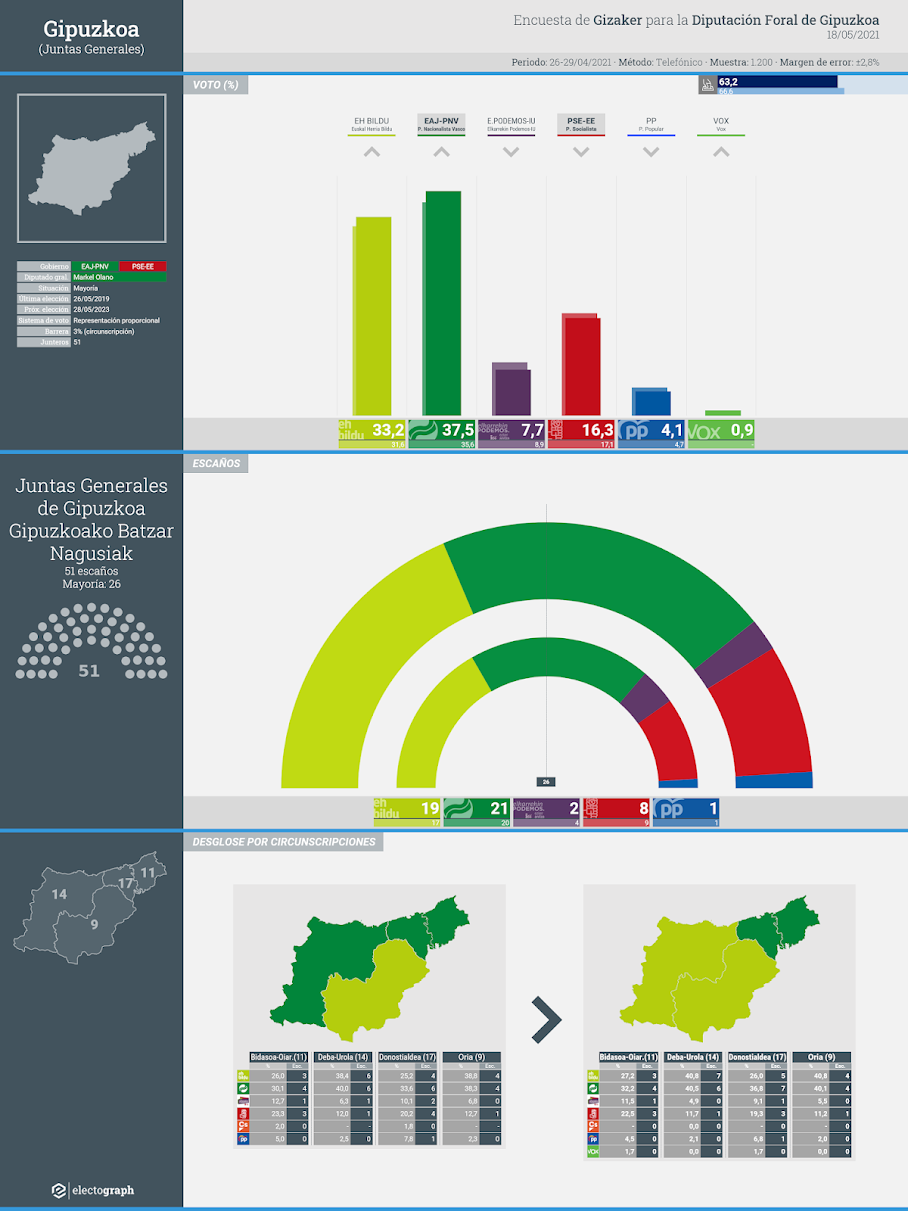Gráfico de la encuesta para elecciones forales en Gipuzkoa realizada por Gizaker para la Diputación Foral de Gipuzkoa, 18 de mayo de 2021