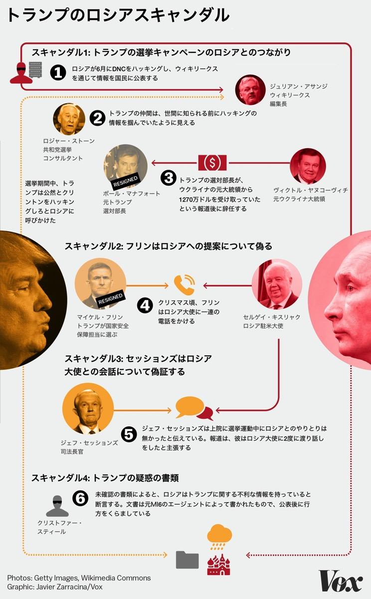 Trump russia scandals chart J
