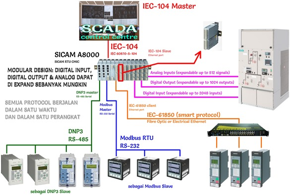 SCADA Configuration Solution with A8000 plus Expandable Digital Input/Output & Analog
