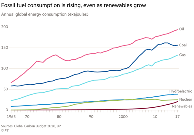 Annual global energy consumption, 1965-2018. Graphic: Financial Times