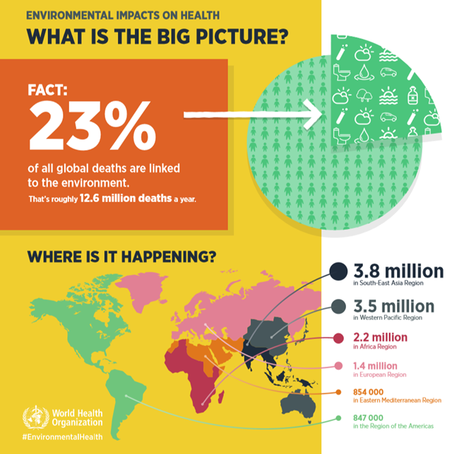 Infographic from the World Health Organization showing global environmental impacts on health. WHO estimates that 23 percent of all global deaths are linked to the environment, roughly 12.6 million deaths per year. Graphic: WHO
