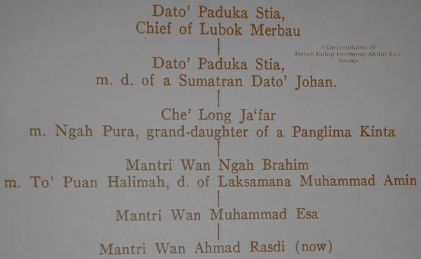 Genealogical tree of Menteri Ngah Ibrahim