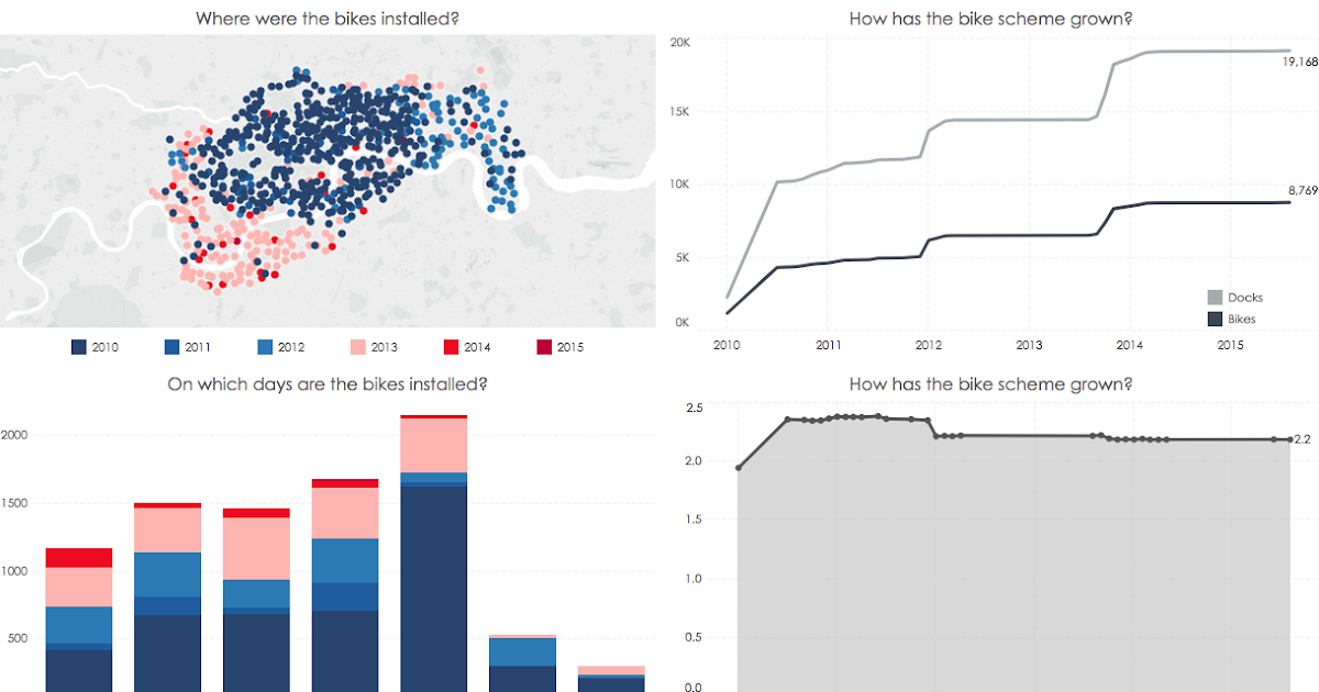 Tableau Tip: Sizing Dashboards | Transport for London Bikes