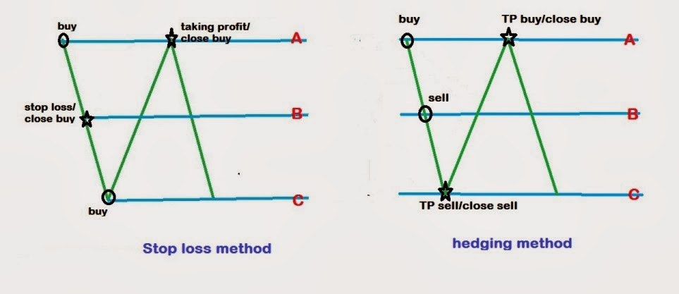Hedging strategies for currency-trading