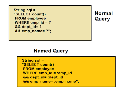 How to use NamedQuery in Spring Framework? Example Tutorial