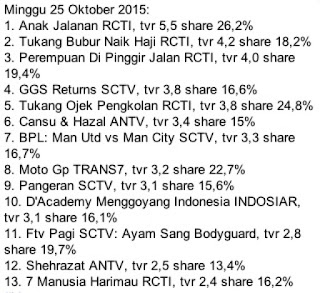 rating acara tv terbaru minggu 25 oktober