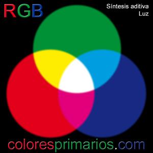 Colores primarios luz la síntesis aditiva RGB