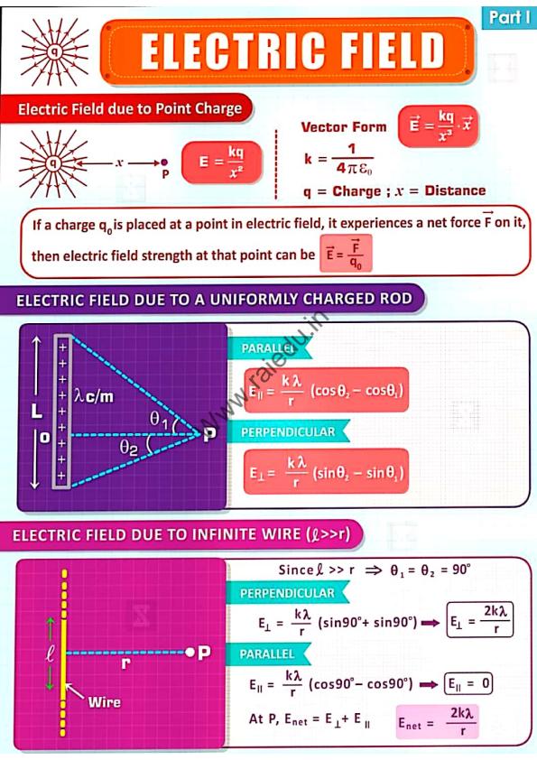 electrostatic mind map