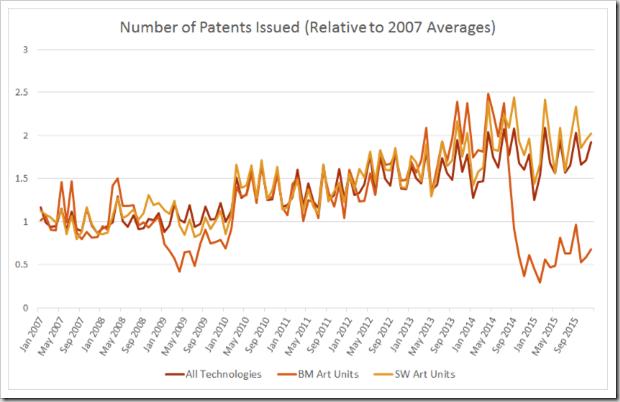 Patent Grants