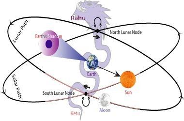 Los Nodos Lunares
