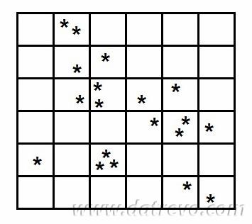 I Grid File, struttura a griglia per memorizzare i dati