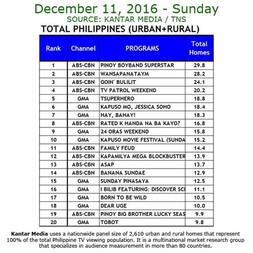 Kantar Media National TV Ratings - Dec 11, 2016