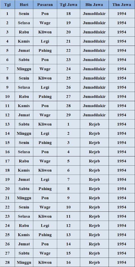 Detail Kalender Jawa Weton dan Pasaran Bulan Februari 2021