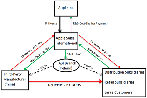 Apple Sales International Structure