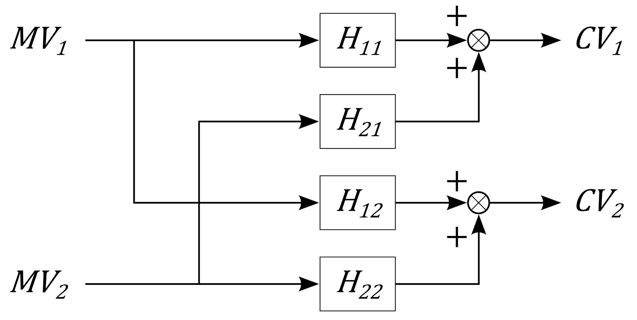 MIMO process