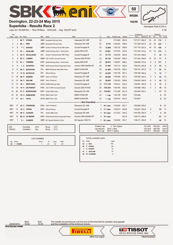 sbk-2015-donington-results-race2.jpg