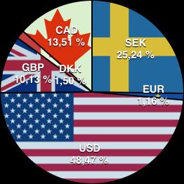 SEK: 25,24%; EUR: 1,16%; USD: 48,47%; GBP: 10,13%; DKK: 1,50%; CAD: 13,51%