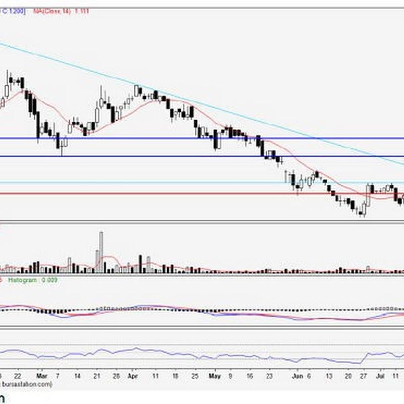 JTIASA (4383) - Jaya Tiasa - Target Price RM1.28, 1.35