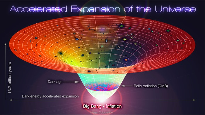 Accelerated_Expansion_of_the_Universe