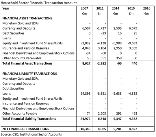 Household Sector Financial Transaction Accounts 2007-2016