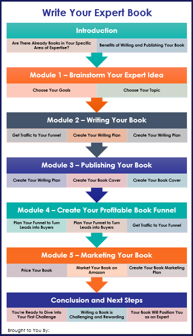 Write Your Expert Book - Overview Infographic