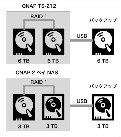 解決案D 2ベイNASを買い増しRAID 1にして2台にする