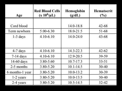 النسب الطبيعية لصورة الدم الكاملة للاطفال