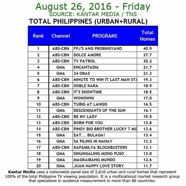 Kantar Media National TV Ratings - Aug 26, 2016