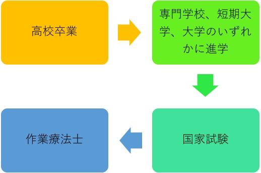 作業療法士コース