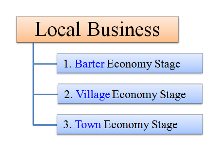 evolution of local business