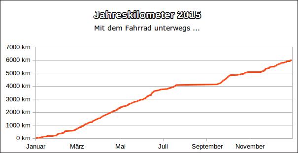 Jahreskilometer 2015