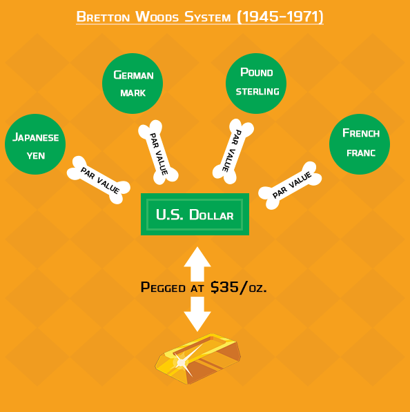 Bretton Woods System 1945-1971 infographics - Bitcoin Is Scam