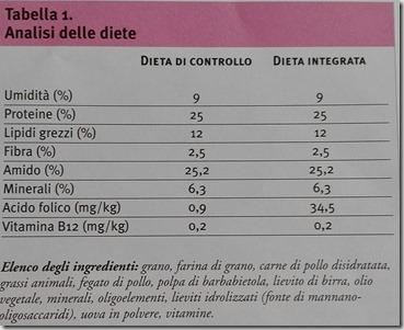 Acido folico e palatoschisi nei cani brachicefali4