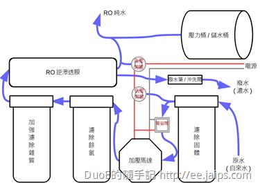 RO壓力儲水桶