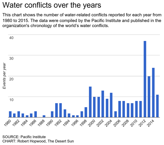 Water conflicts over the years: This chart shows the number of water-related conflicts reported for each year from 1980 to 2015. The data were compiled by the Pacific Institute and published in the organization's chronology of the world's water conflicts. Graphic: Robert Hopwood / The Desert Sun