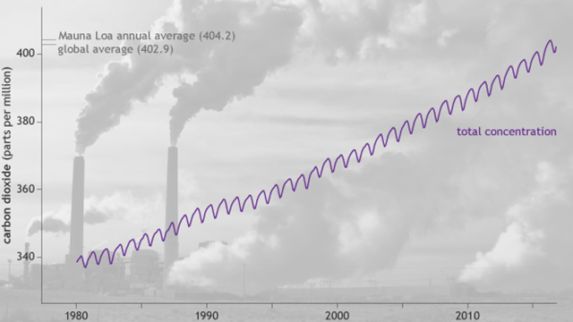 Monthly global average carbon dioxide, 1980-2016. NOAA Climate.gov graphic, based on data provided by NOAA ESRL. Photo  of Cholla power plant in Arizona by John Fowler available through a Creative Commons license. Graphic: NOAA