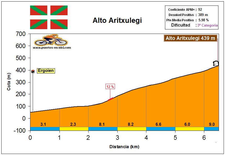 Altimetría Perfil Alto Aritxulegi