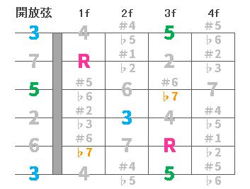 chord4-C7-00.png