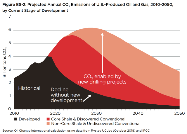Projected annual CO2 emissions of U.S.-produced oil and gas, 2010-2050, by current stage of development. Graphic: Oil Change International