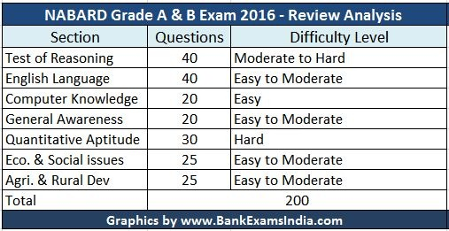 NABARD-Exam-Questions-Review