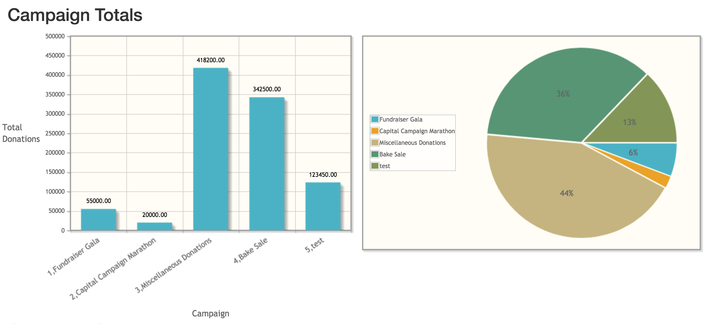 bar chart & pie chart in donation manager