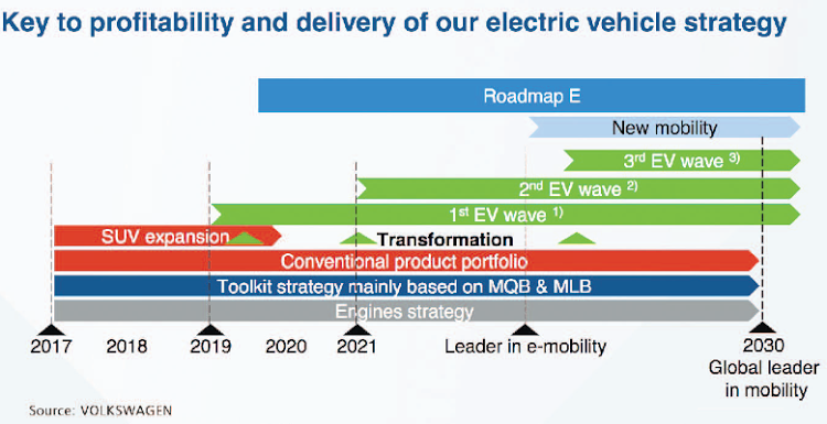 Details of the Volkswagen Group electrification strategy timetable show a big focus on e-mobility by 2030