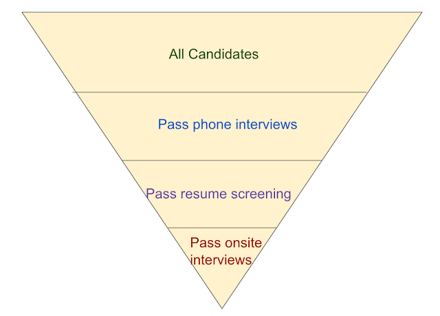 things i wish i knew before a phone interview there are various things you39d better keep in mind before and during a phone interview