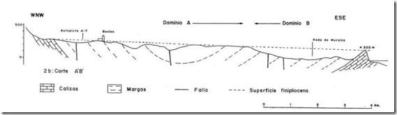 Corte geológico sinclinal Benissa