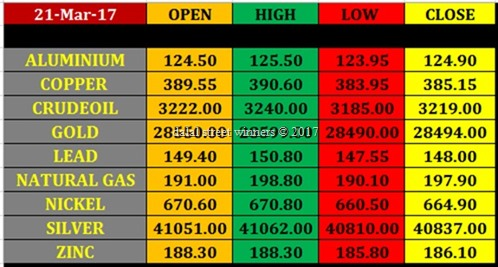 Today's commodity Market closing rates 20 march 17