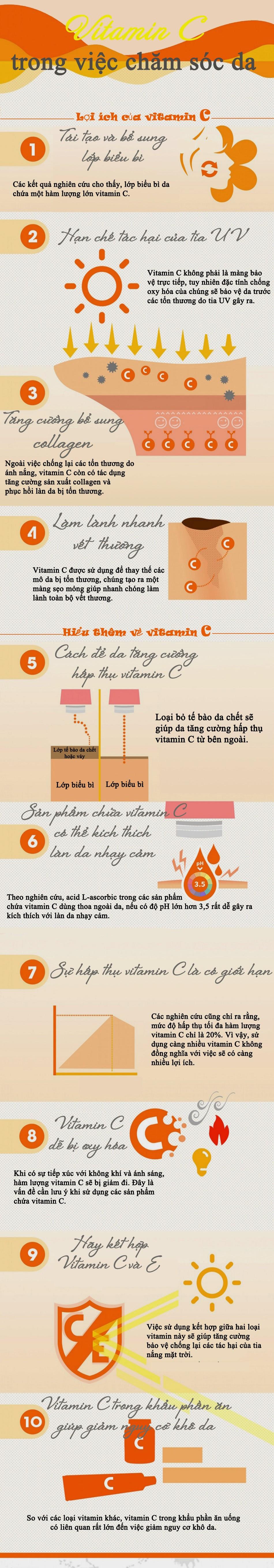 Vitamin C co loi cho da nhu the nao