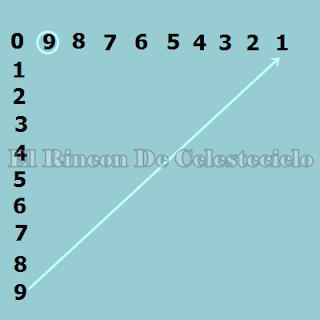 Secuencia numérica para aprender la tabla del 9