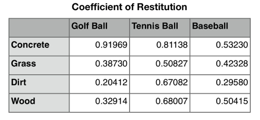 Coefficient of restitution of a golf